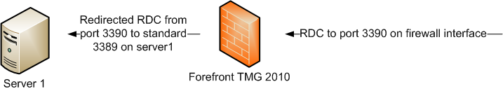 tmg2010-publish_rdc_non_standard_port-1.png